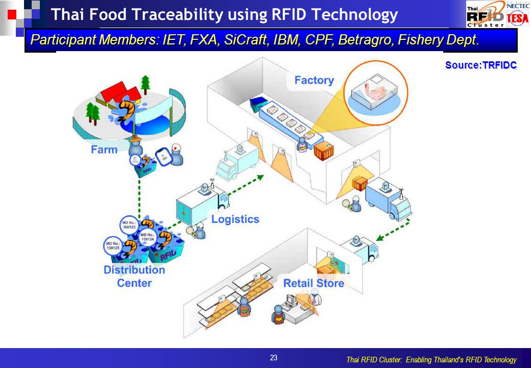 23 Thai RFID Cluster: Enabling Thailand s RFID Technology Thai Food Traceability using RFID Technology Participant Members: IET, FXA, SiCraft, IBM, CPF, Betragro, Fishery Dept.