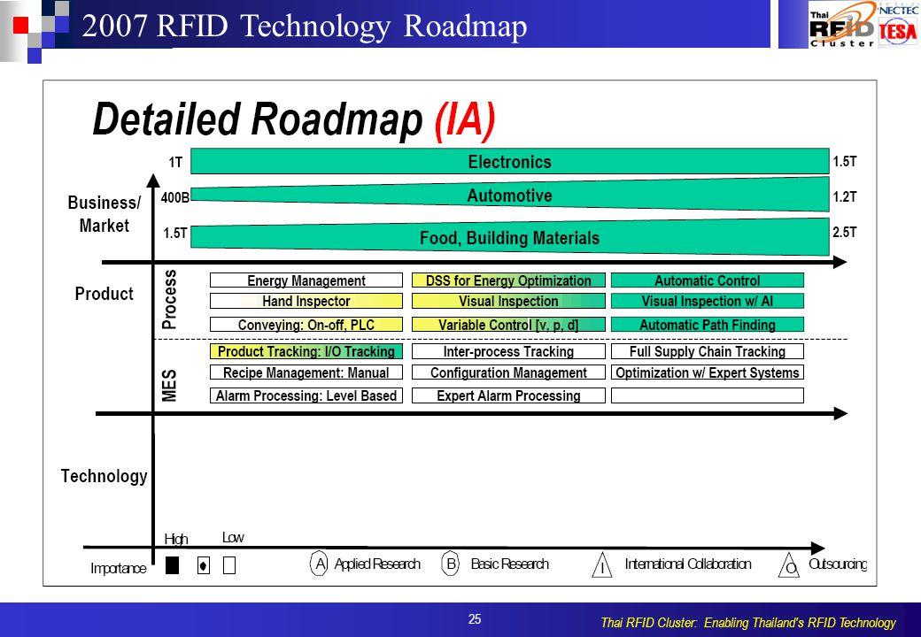 25 Thai RFID Cluster: Enabling Thailand s RFID Technology 2007 RFID Technology Roadmap