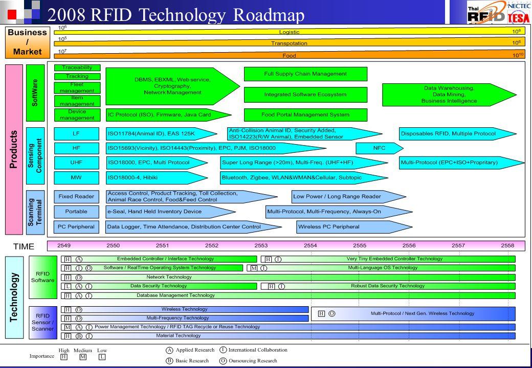 26 Thai RFID Cluster: Enabling Thailand s RFID Technology 2008 RFID Technology Roadmap