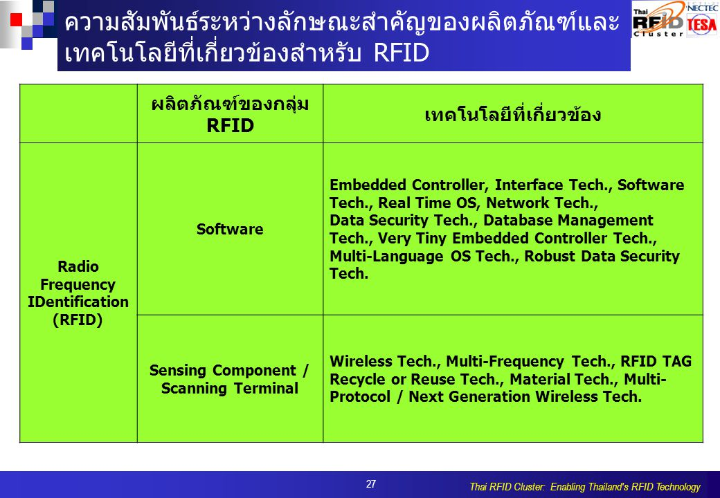27 Thai RFID Cluster: Enabling Thailand s RFID Technology ความสัมพันธ์ระหว่างลักษณะสำคัญของผลิตภัณฑ์และ เทคโนโลยีที่เกี่ยวข้องสำหรับ RFID ผลิตภัณฑ์ของกลุ่ม RFID เทคโนโลยีที่เกี่ยวข้อง Radio Frequency IDentification (RFID) Software Embedded Controller, Interface Tech., Software Tech., Real Time OS, Network Tech., Data Security Tech., Database Management Tech., Very Tiny Embedded Controller Tech., Multi-Language OS Tech., Robust Data Security Tech.