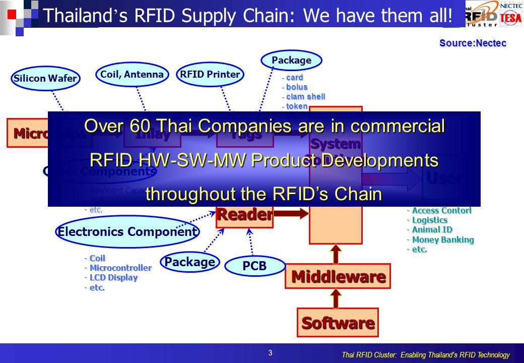 4 Thai RFID Cluster: Enabling Thailand s RFID Technology Forming of the Thailand RFID Excellence Center (TREX) Objectives - - Be an Int'l Center for Thai RFID Awareness/Knowledge Creation (through Events/Seminars/Workshops/PR and Tech.