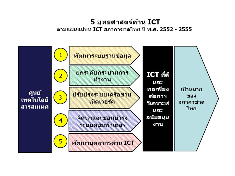 27 ความก้าวหน้าการพัฒนาระบบ ICT สนับสนุน หน่วยงานในสภากาชาดไทย สำนักงานบรรเทาทุกข์ฯ– ได้มีการใช้ระบบการเงินฯ ในปัจจุบัน อย่างต่อเนื่อง และได้บันทึกข้อมูลการจัดซื้อและคลังพัสดุจากสถานี กาชาด 12 แห่ง ขณะนี้อยู่ระหว่างผลักดันและเตรียมข้อมูลเพื่อจัดทำ ระบบ MIS สำหรับผู้บริหารต่อไป (กำลังดึงข้อมูลมาเพื่อวิเคราะห์ และได้ประยุกต์ใช้ระบบ e-mail ในช่วงที่ช่วยเหลือผู้ประสบอุทกภัย) ต้นแบบระบบ MIS คลังพัสดุ (Inventory) 12 สถานีกาชาด รวมฐานข้อมูล ณ ส่วนกลาง ยุทธศาสตร์ที่ 1: พัฒนาระบบฐานข้อมูล