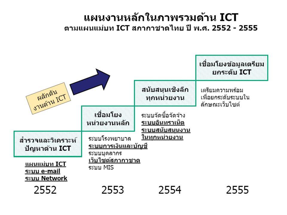 การยกระดับการจัดประชุม ก้าวทันเทคโนโลยียุคปัจจุบัน และ เพิ่มศักยภาพในการสื่อสารภายในและภายนอกสภากาชาดไทย Internet จากนโยบายท่านเลขาธิการในเรื่องดังกล่าว: ได้ดูงาน ณ เนคเทค เมื่อช่วงเดือนพฤษภาคม 2554 และได้ ติดตั้งระบบบริหารการประชุม (E-Meeting) ณ ที่สภากาชาดไทยในเครื่องชั่วคราวแล้ว กำลังอบรมการ ใช้งาน ทดลองการใช้งานและจัดเตรียมอุปกรณ์ต่างๆ เช่น scanner iPad2 เครื่องแม่ข่าย และ เตรียมระบบ Wireless LAN รองรับต่อไป Scanเอกสาร แปลงไฟล์ เป็น PDF แนบไฟล์ เตรียมวาระส่ง e-mail อ่านเอกสาร ประชุม วิเคราะห์ ข้อมูลระบบ MIS ด้วย iPad2 เลขาฯ บันทึก ประชุมในระบบ เวียนรับรองผ่าน ระบบ 3 1 2 ดูงาน ณ เนคเทค เม.ย.