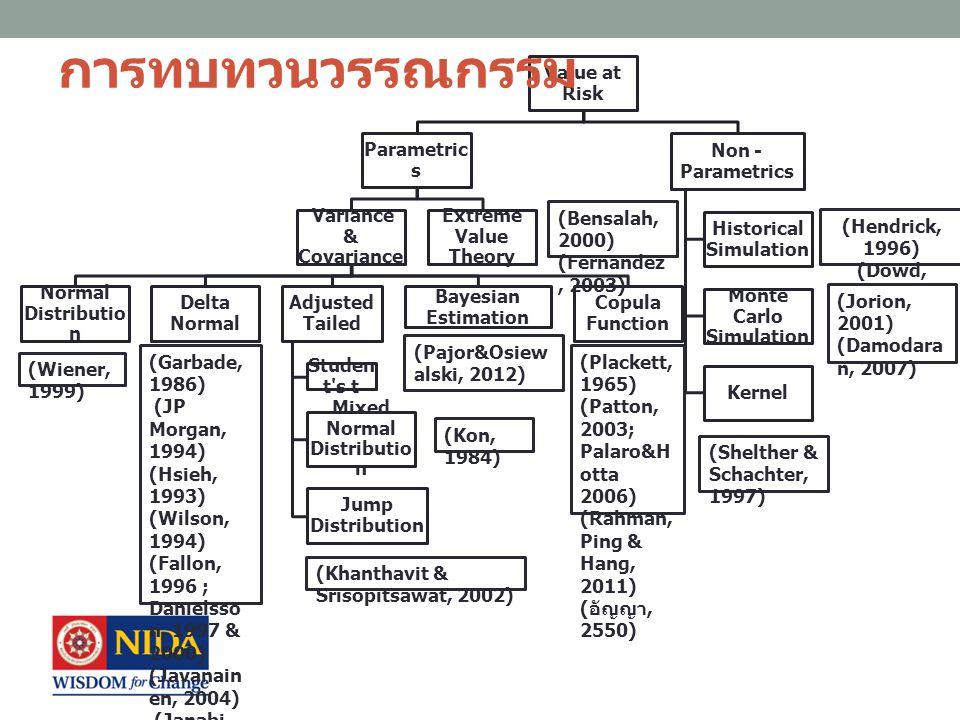 การทบทวนวรรณกรรม มูลค่าความเสี่ยง สำหรับกองทุนรวม (Immen & Ahlem, 2008) (Lau, 2008) (Deb & Banerjee, 2009) (Danilla, 2012) วิธีการคำนวณ อิงตัวแปร (Normal) การจำลองจากข้อมูล ในอดีต การจำลองแบบมอนติ คาโล อิงตัวแปร (Normal) การจำลองจากข้อมูล ในอดีต วิธีการปรับปรุงมูลค่า ความเสี่ยง มูลค่าความเสี่ยงแบบ มีเงื่อนไข ค่าคาดหวังของความ ขาดแคลน ข้อมูลที่ใช้ กองทุนรวมแบบผสม 14 กองทุนในประเทศ ตูนิเซีย โดยใช้ข้อมูลรายวัน กองทุนรวมเปิดตรา สารทุนในประเทศ มาเลเซีย โดยใช้ข้อมูลรายเดือน กองทุนรวมเปิดตรา สารทุนในประเทศ อินเดีย โดยใช้ข้อมูลราย สัปดาห์ กองทุนรวมในประเทศ อินโดนีเซีย โดยใช้ข้อมูลรายวัน ช่วงเวลา ศึกษา ตั้งแต่ 2 มกราคม ค.
