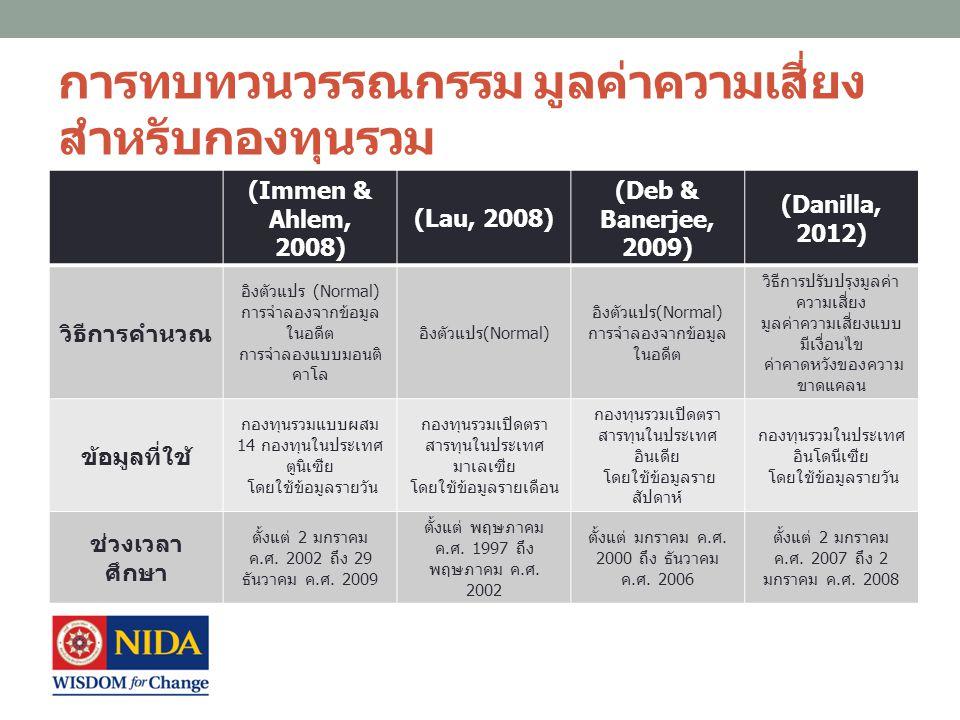 ข้อมูลที่ใช้ในงานวิจัย ใช้ข้อมูลมูลค่าสินทรัพย์สุทธิต่อหน่วย (NAVs) รายวัน ของ กองทุนเปิดตราสารทุนในประเทศไทย สิงคโปร์ มาเลเซีย อินโดนีเซีย และ ฟิลิปปินส์ ตั้งแต่วันที่ 1 มกราคม พ.