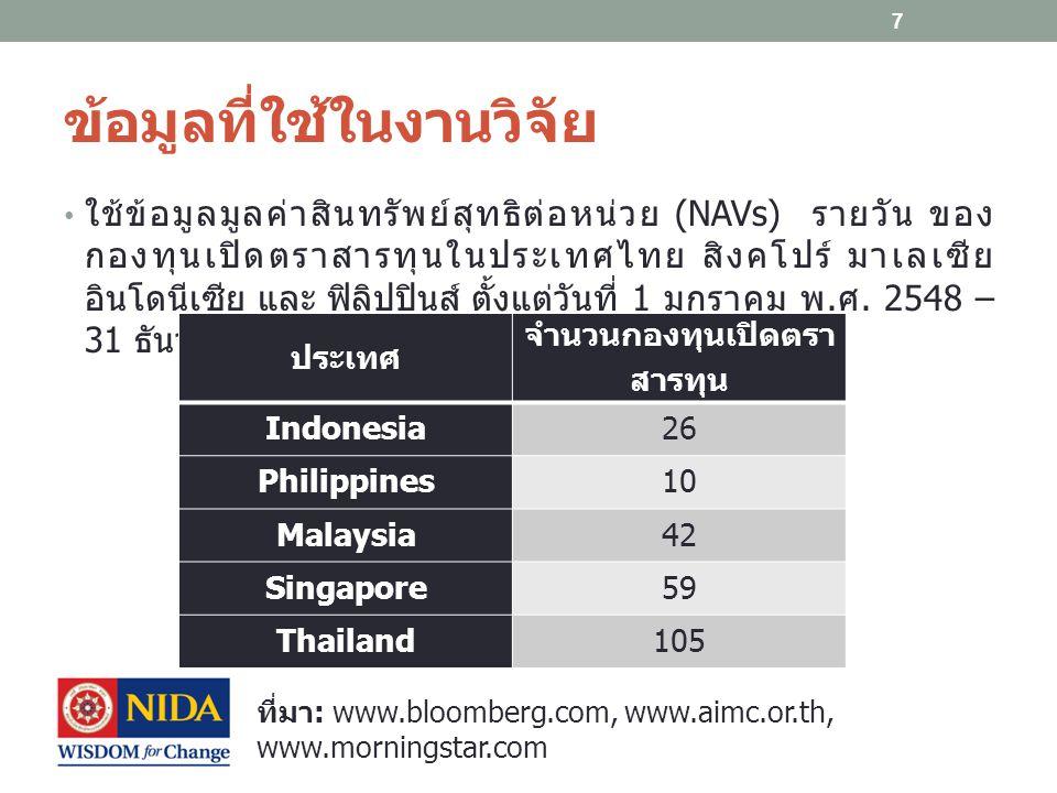 ข้อมูลที่ใช้ในงานวิจัย ใช้ข้อมูลมูลค่าสินทรัพย์สุทธิต่อหน่วย (NAVs) รายวัน ของ กองทุนเปิดตราสารทุนในประเทศไทย สิงคโปร์ มาเลเซีย อินโดนีเซีย และ ฟิลิปป