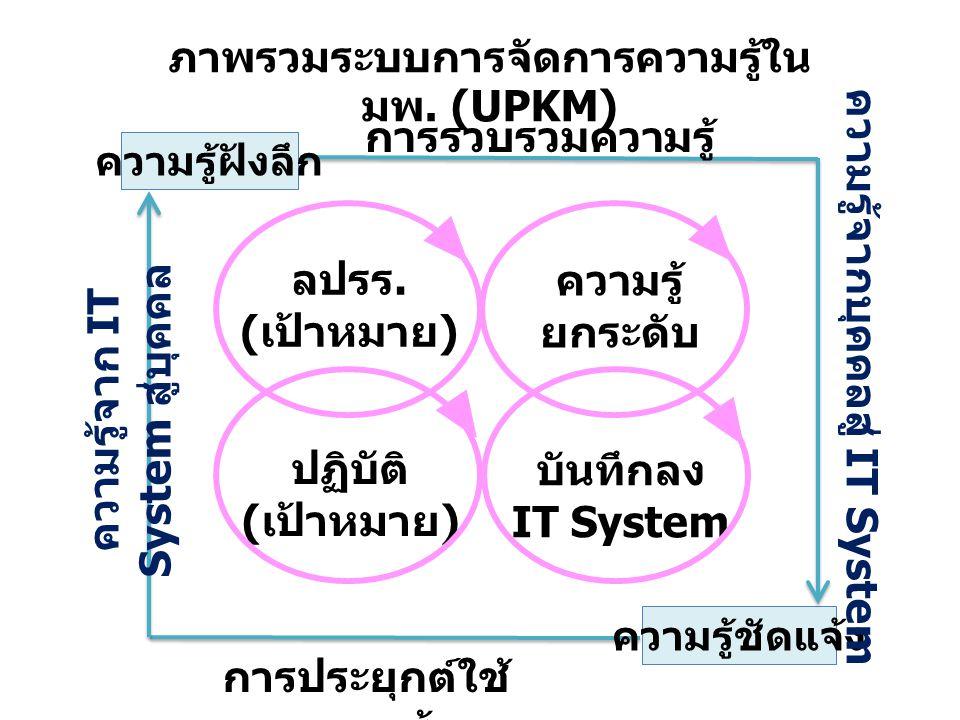 ลปรร. ( เป้าหมาย ) ความรู้ ยกระดับ ปฏิบัติ ( เป้าหมาย ) บันทึกลง IT System ความรู้ฝังลึก ความรู้ชัดแจ้ง การรวบรวมความรู้ การประยุกต์ใช้ ความรู้ ความรู