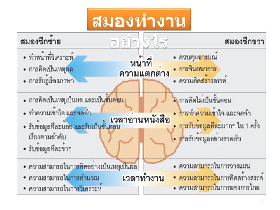 ทดสอบการทำงาน ของสมอง เหลื อง น้ำ เงิน ส้มดำ แด ง เขีย ว ม่ว ง เหลือ ง เหลือ ง ส้ม เขีย ว ดำ ดำ น้ำ เงิน อ่านคำต่อไปนี้ แล้วพูดสีของคำแต่ละคำออกมา ( พูดชื่อสีของตัวอักษร ไม่ใช่อ่านคำ เช่น คำ แรกพูดว่า เขียว ) ดำ น้ำเงินเขียว เหลื อง 4