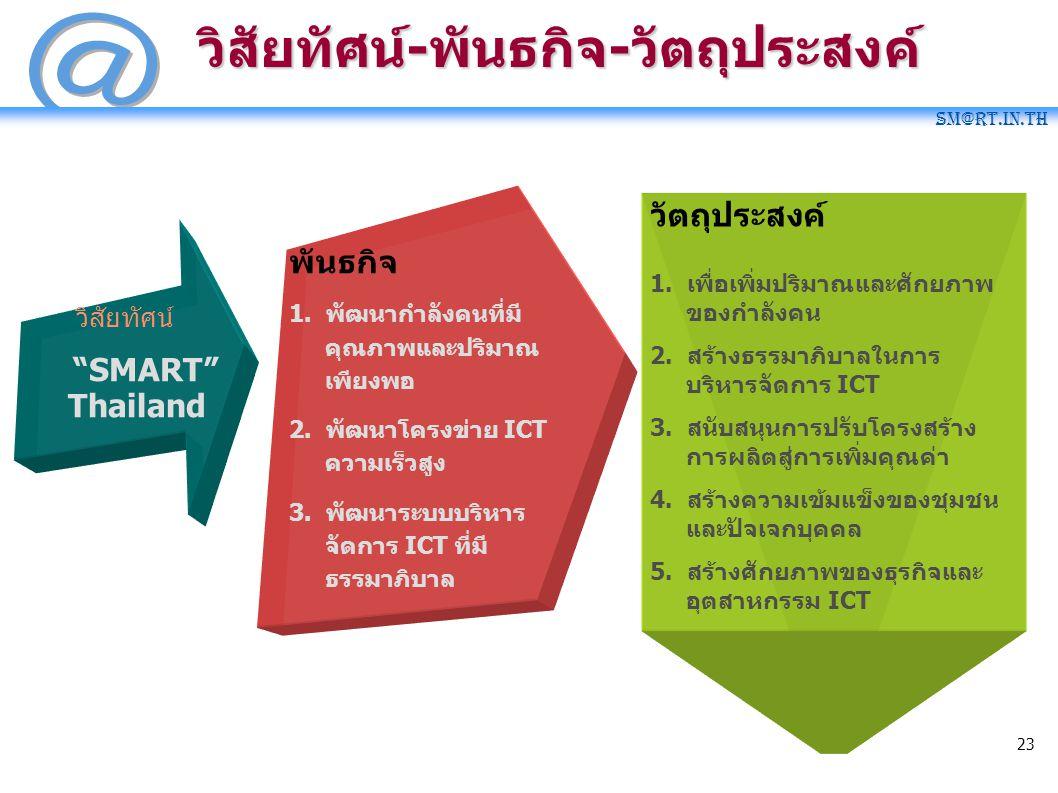 """SM@RT.in.th 23 วิสัยทัศน์ """"SMART"""" Thailand พันธกิจ 1. พัฒนากำลังคนที่มี คุณภาพและปริมาณ เพียงพอ 2. พัฒนาโครงข่าย ICT ความเร็วสูง 3. พัฒนาระบบบริหาร จั"""