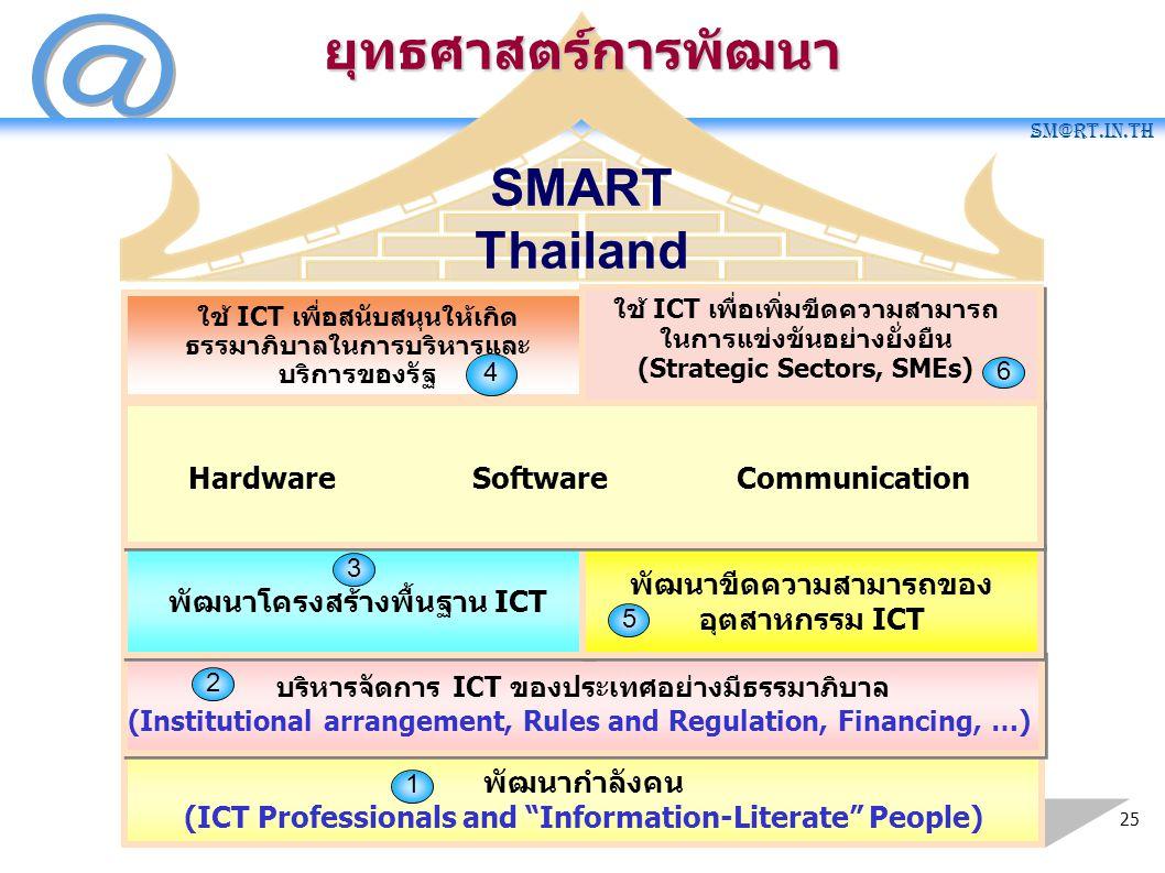 "SM@RT.in.th 25 SMART Thailand พัฒนากำลังคน (ICT Professionals and ""Information-Literate"" People) 1 บริหารจัดการ ICT ของประเทศอย่างมีธรรมาภิบาล (Instit"