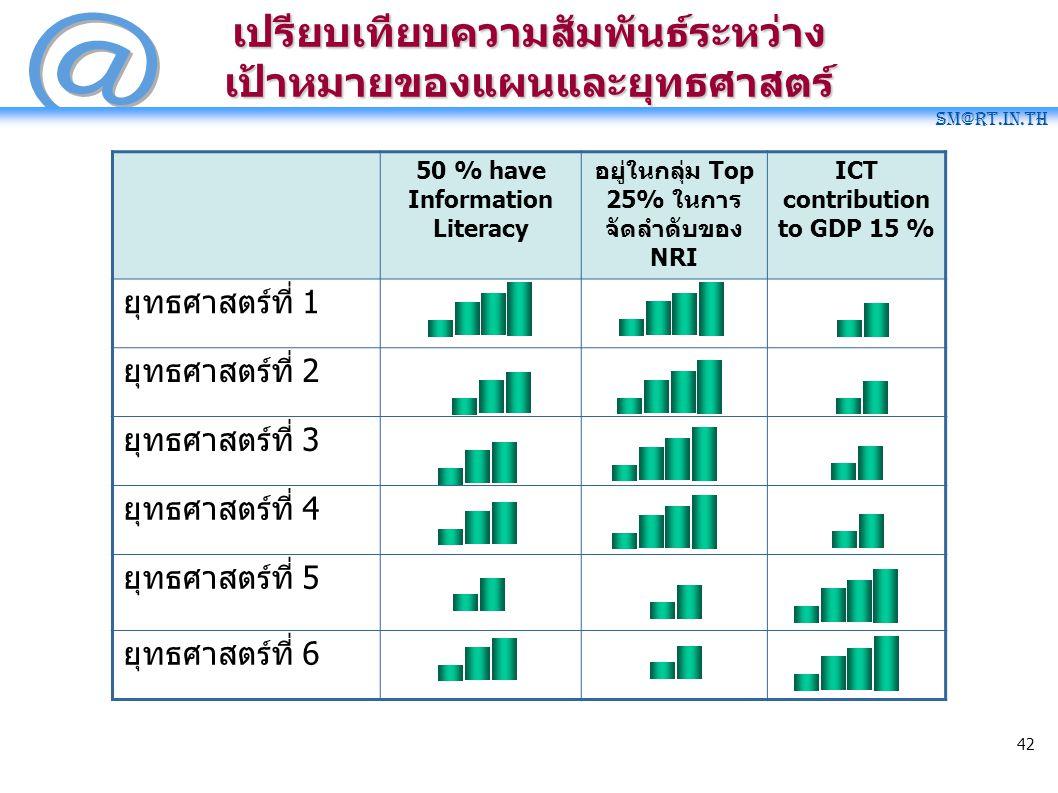 SM@RT.in.th 42 50 % have Information Literacy อยู่ในกลุ่ม Top 25% ในการ จัดลำดับของ NRI ICT contribution to GDP 15 % ยุทธศาสตร์ที่ 1 ยุทธศาสตร์ที่ 2 ย