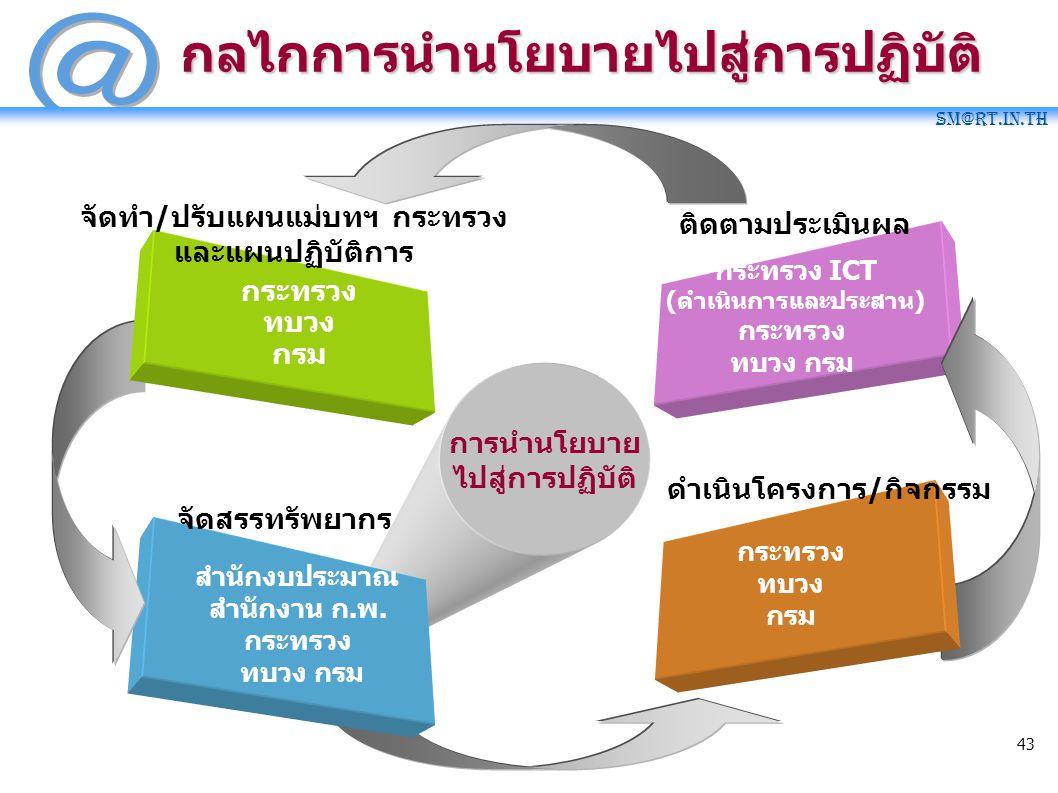 SM@RT.in.th 43 กลไกการนำนโยบายไปสู่การปฏิบัติ การนำนโยบาย ไปสู่การปฏิบัติ กระทรวง ICT (ดำเนินการและประสาน) กระทรวง ทบวง กรม ติดตามประเมินผล สำนักงบประ