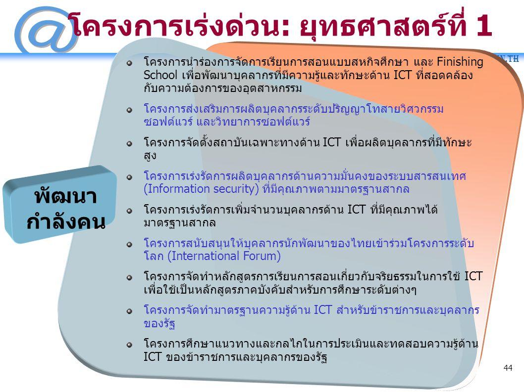SM@RT.in.th 44 โครงการนำร่องการจัดการเรียนการสอนแบบสหกิจศึกษา และ Finishing School เพื่อพัฒนาบุคลากรที่มีความรู้และทักษะด้าน ICT ที่สอดคล้อง กับความต้