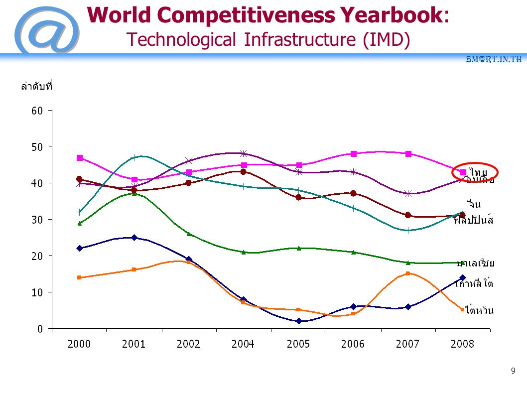SM@RT.in.th 9 World Competitiveness Yearbook: Technological Infrastructure (IMD) ลำดับที่