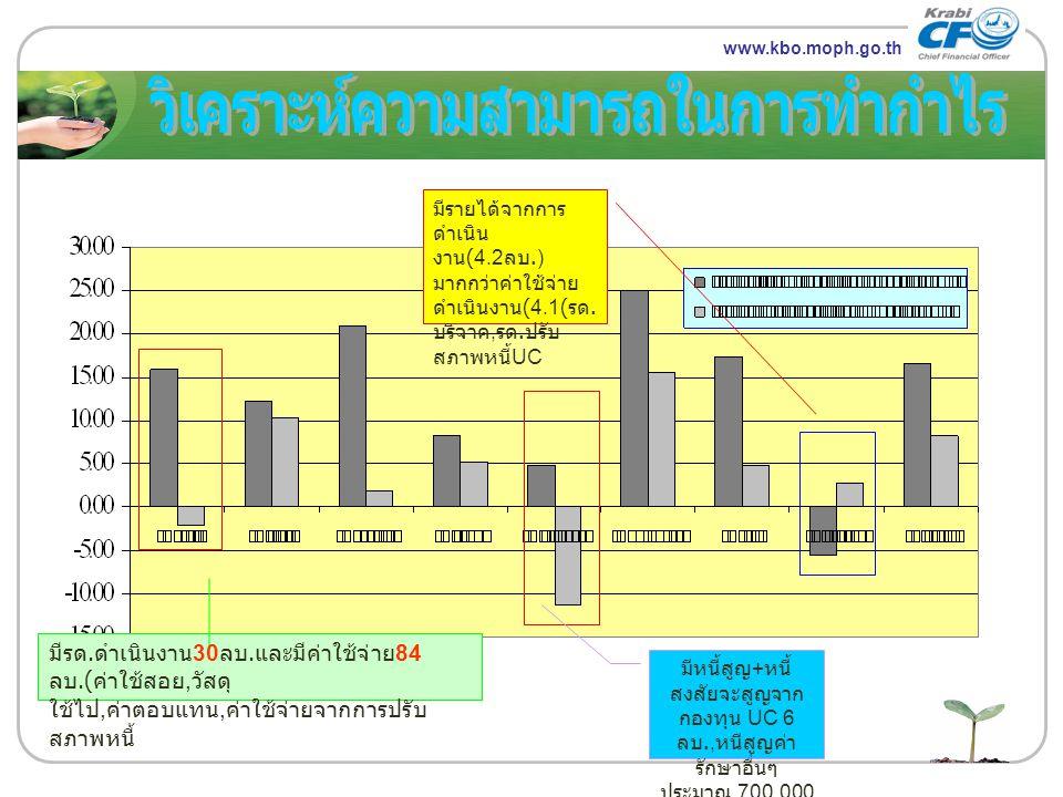 www.themegallery.com LOGO www.kbo.moph.go.th มีหนี้สูญ + หนี้ สงสัยจะสูญจาก กองทุน UC 6 ลบ., หนีสูญค่า รักษาอื่นๆ ประมาณ 700,000 บ. มีรด. ดำเนินงาน 30