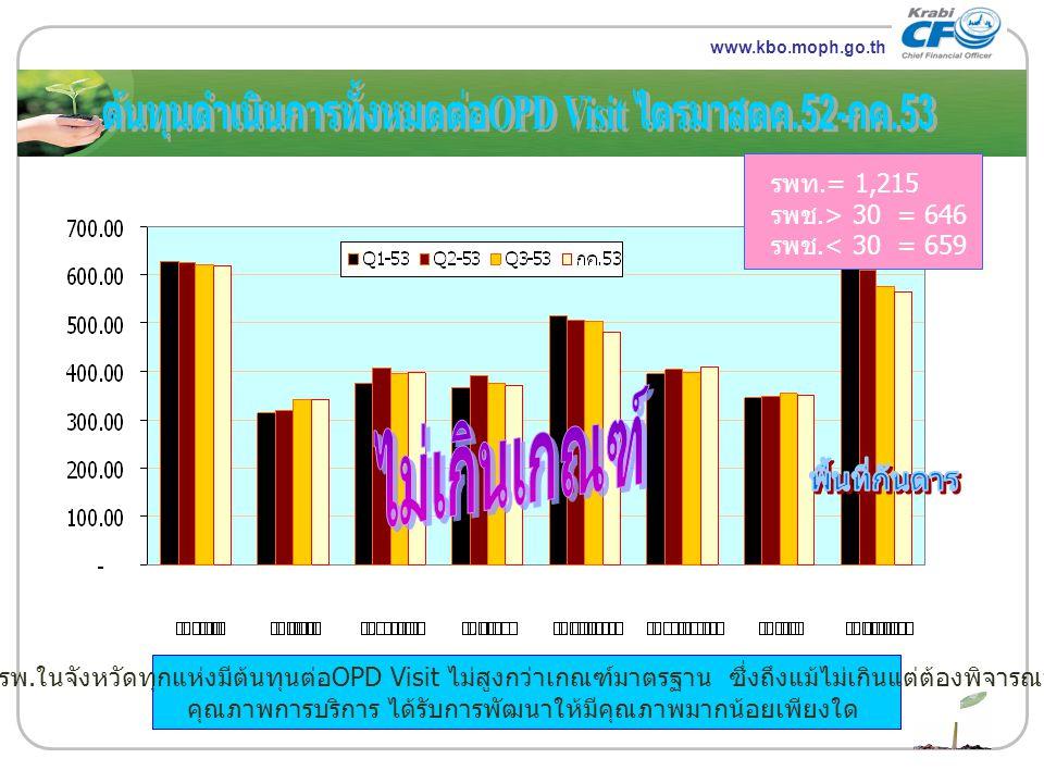www.themegallery.com LOGO รพท.= 1,215 รพช.> 30 = 646 รพช.< 30 = 659 www.kbo.moph.go.th รพ. ในจังหวัดทุกแห่งมีต้นทุนต่อ OPD Visit ไม่สูงกว่าเกณฑ์มาตรฐา