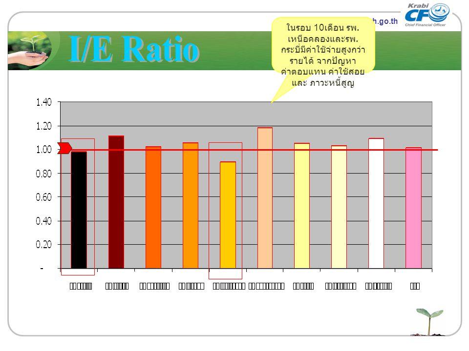 www.themegallery.com LOGO www.kbo.moph.go.th ในรอบ 10 เดือน รพ. เหนือคลองและรพ. กระบี่มีค่าใช้จ่ายสูงกว่า รายได้ จากปัญหา ค่าตอบแทน ค่าใช้สอย และ ภาวะ
