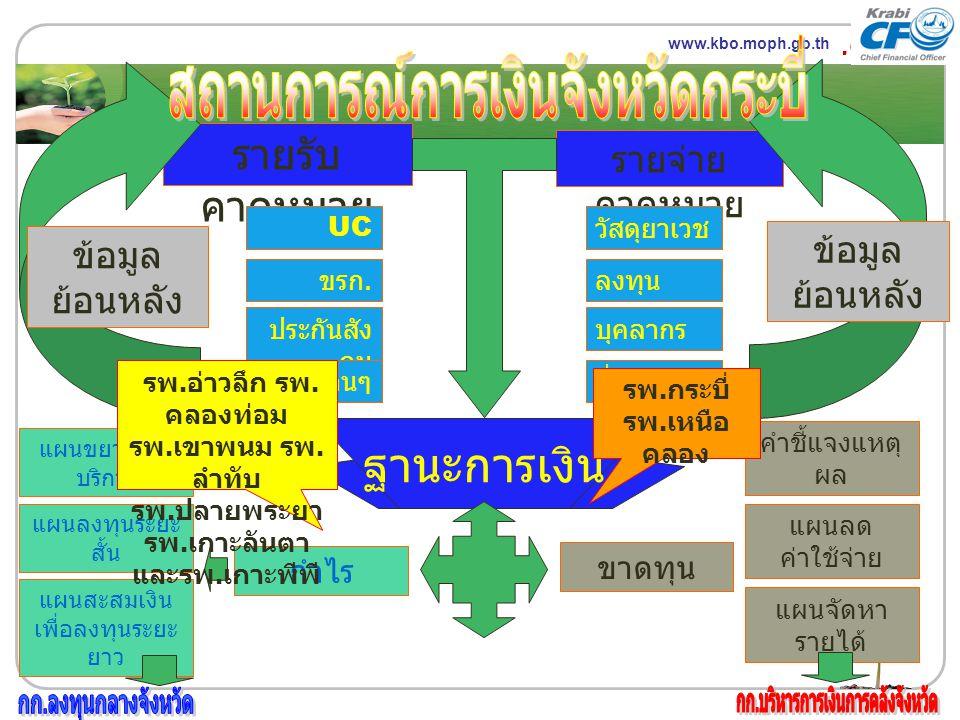 www.themegallery.com LOGO รายจ่าย คาดหมาย รายรับ คาดหมาย UC ขรก. ประกันสัง คม อื่นๆ ข้อมูล ย้อนหลัง วัสดุยาเวช ลงทุน บุคลากร อื่นๆ ข้อมูล ย้อนหลัง ฐาน