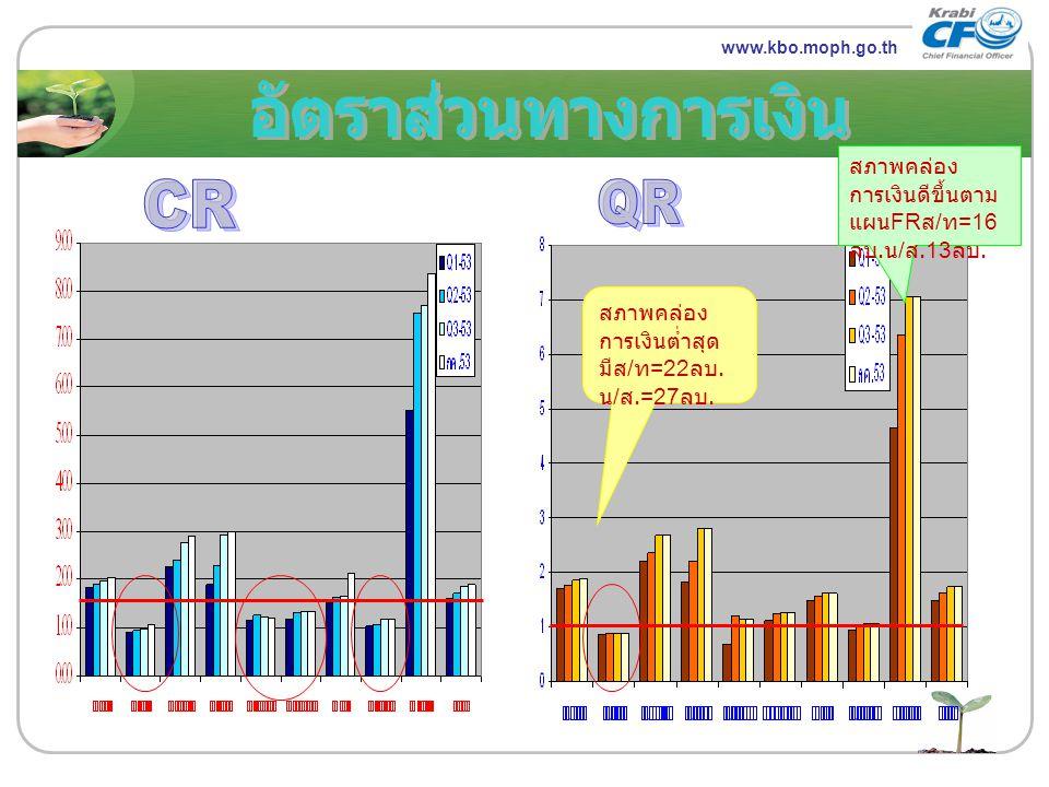 www.themegallery.com LOGO www.kbo.moph.go.th สภาพคล่อง การเงินต่ำสุด มีส / ท =22 ลบ. น / ส.=27 ลบ. สภาพคล่อง การเงินดีขึ้นตาม แผน FR ส / ท =16 ลบ. น /