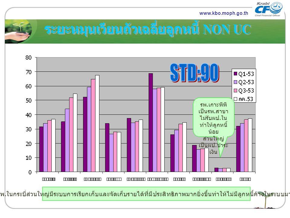 www.themegallery.com LOGO www.kbo.moph.go.th รพ. เกาะพีพี เป็นรพ. สาขา ไม่รับผป. ใน ทำให้ลูกหนี้ น้อย ส่วนใหญ่ เป็นผป. ชำระ เงิน รพ. ในกระบี่ส่วนใหญ่ม