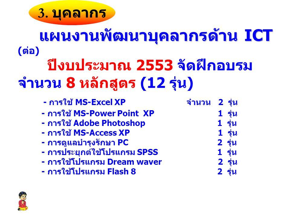 แผนงานพัฒนาบุคลากรด้าน ICT แผนงานพัฒนาบุคลากรด้าน ICT ( ต่อ ) ปีงบประมาณ 2553 จัดฝึกอบรม จำนวน 8 หลักสูตร (12 รุ่น ) - การใช้ MS-Excel XP จำนวน 2 รุ่น - การใช้ MS-Power Point XP 1 รุ่น - การใช้ Adobe Photoshop 1 รุ่น - การใช้ MS-Access XP 1 รุ่น - การดูแลบำรุงรักษา PC 2 รุ่น - การประยุกต์ใช้โปรแกรม SPSS 1 รุ่น - การใช้โปรแกรม Dream waver 2 รุ่น - การใช้โปรแกรม Flash 8 2 รุ่น 3.