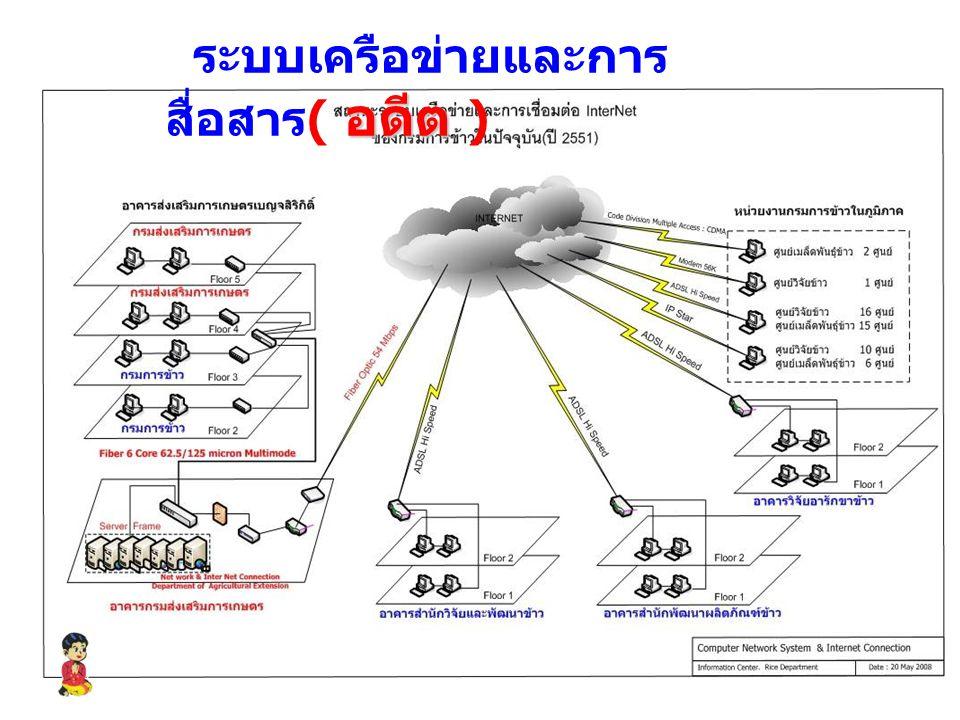 อดีต ระบบเครือข่ายและการ สื่อสาร ( อดีต )