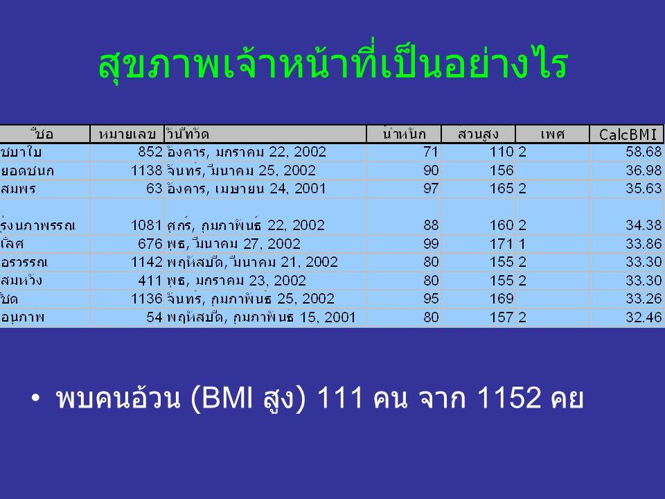สุขภาพเจ้าหน้าที่เป็นอย่างไร พบคนอ้วน (BMI สูง ) 111 คน จาก 1152 คย