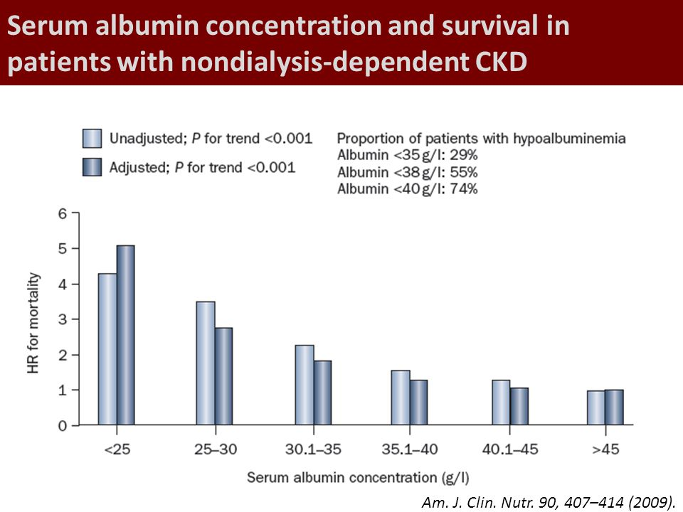 Serum albumin concentration and survival in patients with nondialysis-dependent CKD Am. J. Clin. Nutr. 90, 407–414 (2009).