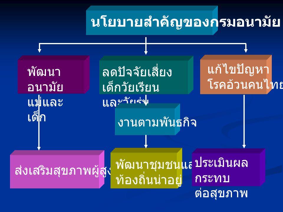 นโยบายสำคัญของกรมอนามัย พัฒนา อนามัย แม่และ เด็ก ลดปัจจัยเสี่ยง เด็กวัยเรียน และวัยรุ่น แก้ไขปัญหา โรคอ้วนคนไทย งานตามพันธกิจ ส่งเสริมสุขภาพผู้สูงอายุ