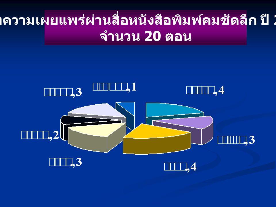 บทความเผยแพร่ผ่านสื่อหนังสือพิมพ์คมชัดลึก ปี 2550 จำนวน 20 ตอน