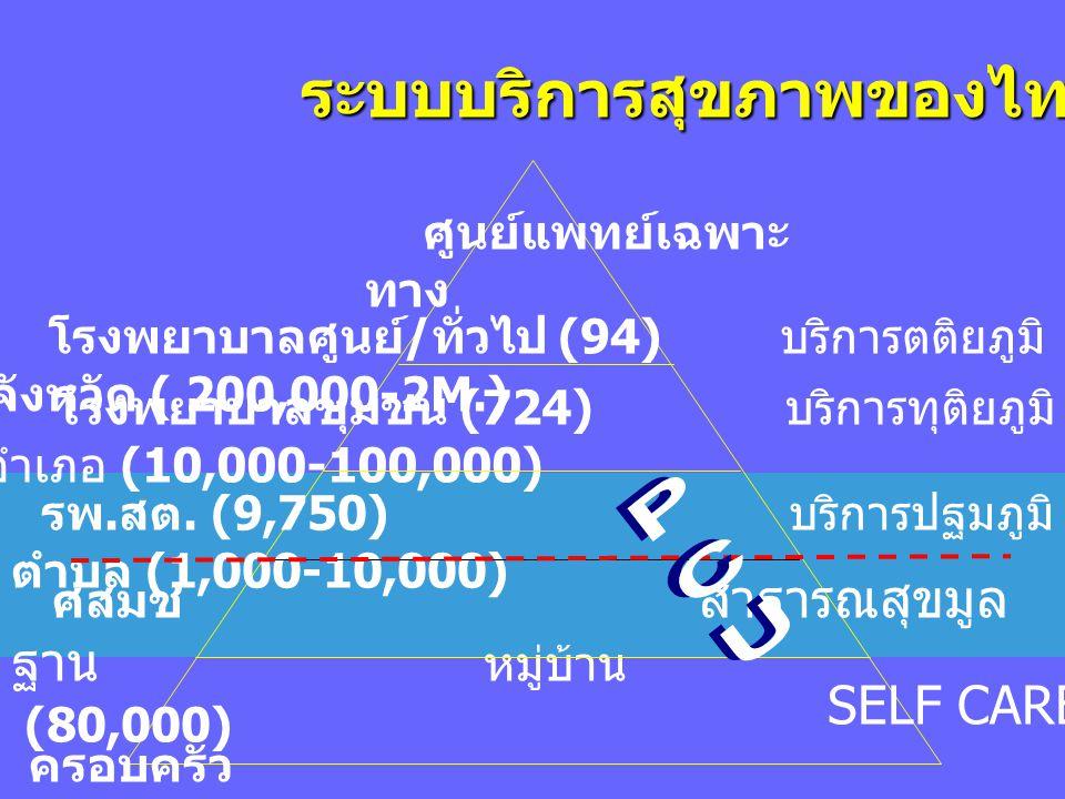 โรงพยาบาลศูนย์ / ทั่วไป (94) บริการตติยภูมิ จังหวัด ( 200,000-2M.) โรงพยาบาลชุมชน (724) บริการทุติยภูมิ อำเภอ (10,000-100,000) รพ. สต. (9,750) บริการป