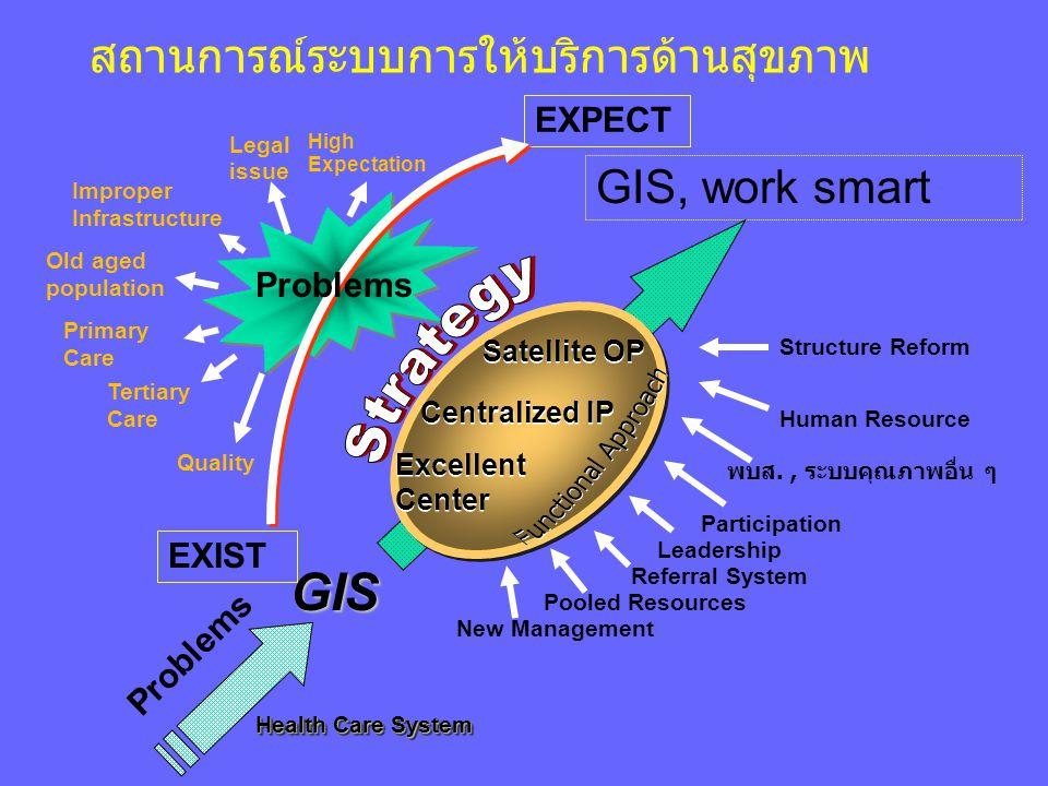 EXIST New Management Referral System Pooled Resources Leadership พบส., ระบบคุณภาพอื่น ๆ Participation Human Resource Structure Reform GIS, work smart