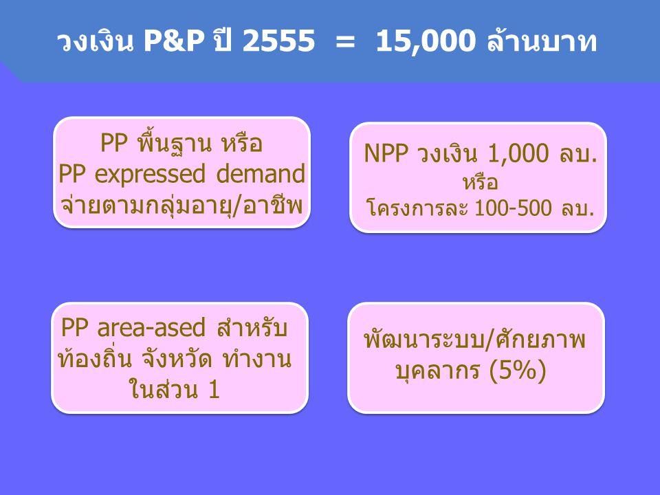 วงเงิน P&P ปี 2555 = 15,000 ล้านบาท PP พื้นฐาน หรือ PP expressed demand จ่ายตามกลุ่มอายุ/อาชีพ NPP วงเงิน 1,000 ลบ. หรือ โครงการละ 100-500 ลบ. PP area
