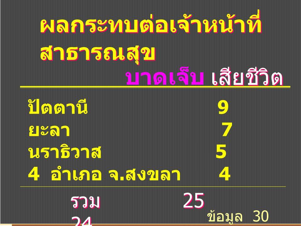 ผลกระทบต่อเจ้าหน้าที่ สาธารณสุข บาดเจ็บ เสียชีวิต ปัตตานี 9 17 ยะลา 7 4 นราธิวาส 5 3 4 อำเภอ จ. สงขลา 4 0 รวม 25 24 ข้อมูล 30 ต. ค. 55