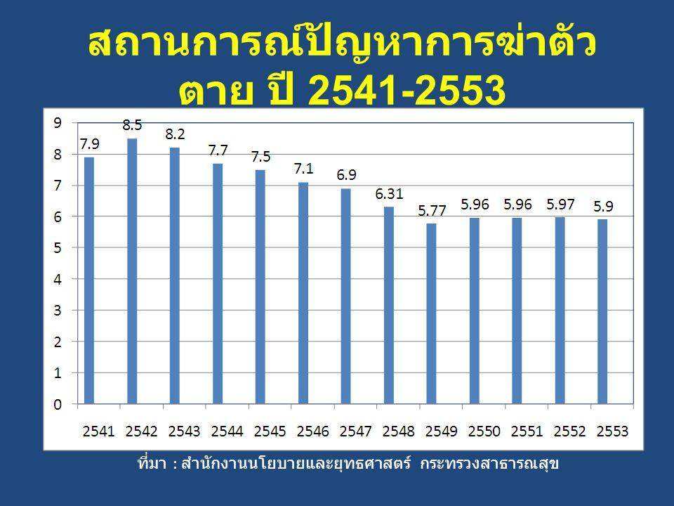 สถานการณ์ปัญหาการฆ่าตัว ตาย ปี 2541-2553 ที่มา : สำนักงานนโยบายและยุทธศาสตร์ กระทรวงสาธารณสุข