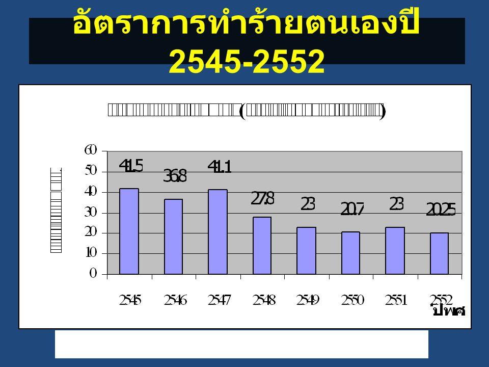 แหล่งข้อมูล : รง.506.DS, มบ.1