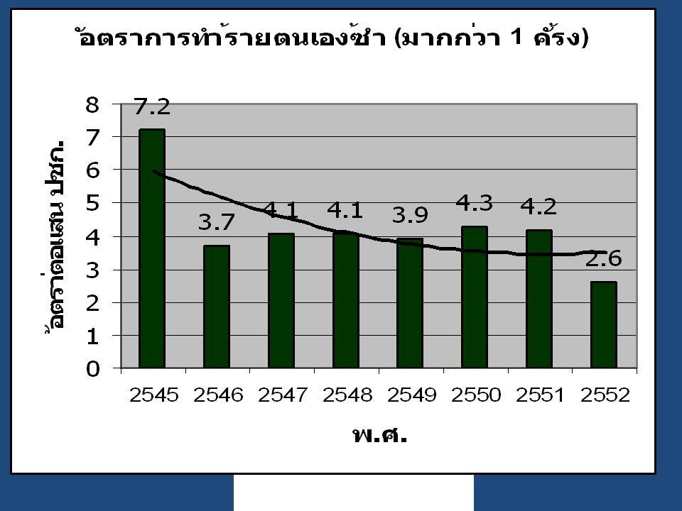 ผลลัพธ์ที่ต้องการ 1.จำนวนและอัตราการติดตามดูแลผู้ พยายามฆ่าตัวตาย ≥ ร้อยละ 60 2.