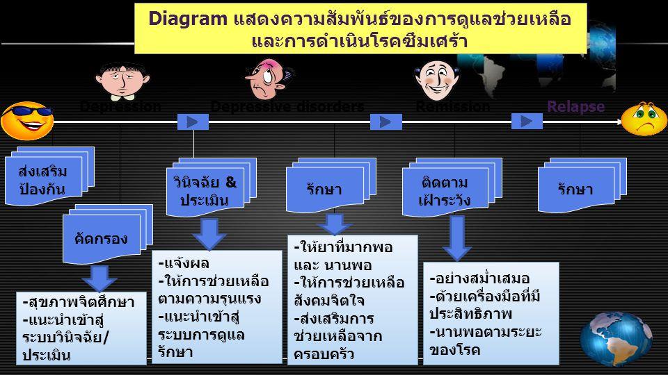 Diagram แสดงความสัมพันธ์ของการดูแลช่วยเหลือ และการดำเนินโรคซึมเศร้า DepressionDepressive disordersRemissionRelapse คัดกรอง วินิจฉัย & ประเมิน รักษา ติดตาม เฝ้าระวัง ส่งเสริม ป้องกัน รักษา -สุขภาพจิตศึกษา -แนะนำเข้าสู่ ระบบวินิจฉัย/ ประเมิน -สุขภาพจิตศึกษา -แนะนำเข้าสู่ ระบบวินิจฉัย/ ประเมิน -แจ้งผล -ให้การช่วยเหลือ ตามความรุนแรง -แนะนำเข้าสู่ ระบบการดูแล รักษา -แจ้งผล -ให้การช่วยเหลือ ตามความรุนแรง -แนะนำเข้าสู่ ระบบการดูแล รักษา -ให้ยาที่มากพอ และ นานพอ -ให้การช่วยเหลือ สังคมจิตใจ -ส่งเสริมการ ช่วยเหลือจาก ครอบครัว -ให้ยาที่มากพอ และ นานพอ -ให้การช่วยเหลือ สังคมจิตใจ -ส่งเสริมการ ช่วยเหลือจาก ครอบครัว -อย่างสม่ำเสมอ -ด้วยเครื่องมือที่มี ประสิทธิภาพ -นานพอตามระยะ ของโรค -อย่างสม่ำเสมอ -ด้วยเครื่องมือที่มี ประสิทธิภาพ -นานพอตามระยะ ของโรค