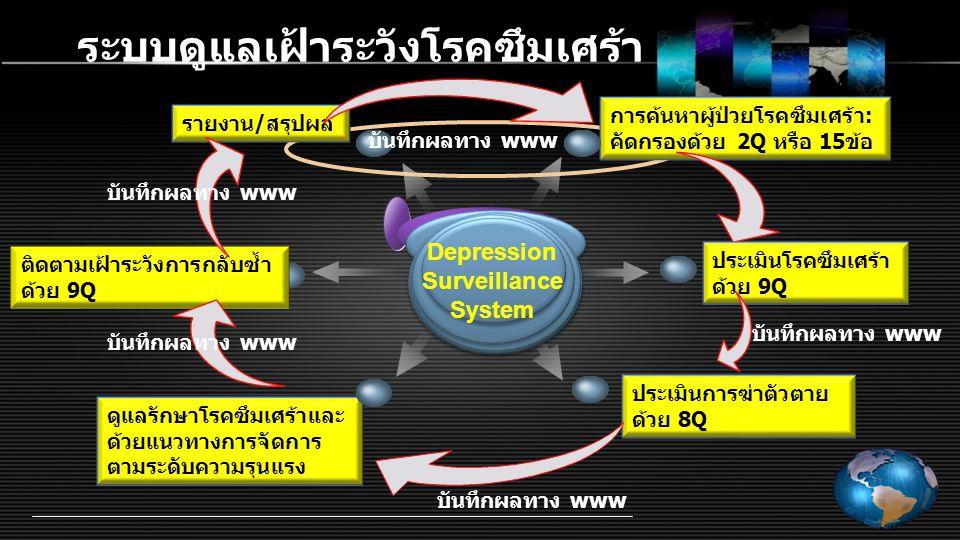 ประเมินการฆ่าตัวตาย ด้วย 8Q ดูแลรักษาโรคซึมเศร้าและ ด้วยแนวทางการจัดการ ตามระดับความรุนแรง ระบบดูแลเฝ้าระวังโรคซึมเศร้า Depression Surveillance System การค้นหาผู้ป่วยโรคซึมเศร้า: คัดกรองด้วย 2Q หรือ 15ข้อ ประเมินโรคซึมเศร้า ด้วย 9Q ติดตามเฝ้าระวังการกลับซ้ำ ด้วย 9Q รายงาน/สรุปผล บันทึกผลทาง www