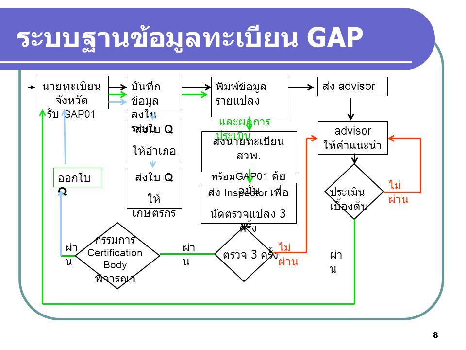 8 ระบบฐานข้อมูลทะเบียน GAP นายทะเบียน จังหวัด รับ GAP01 บันทึก ข้อมูล ลงใน ระบบ พิมพ์ข้อมูล รายแปลง และผลการ ประเมิน ส่ง advisor ส่งนายทะเบียน สวพ. พร