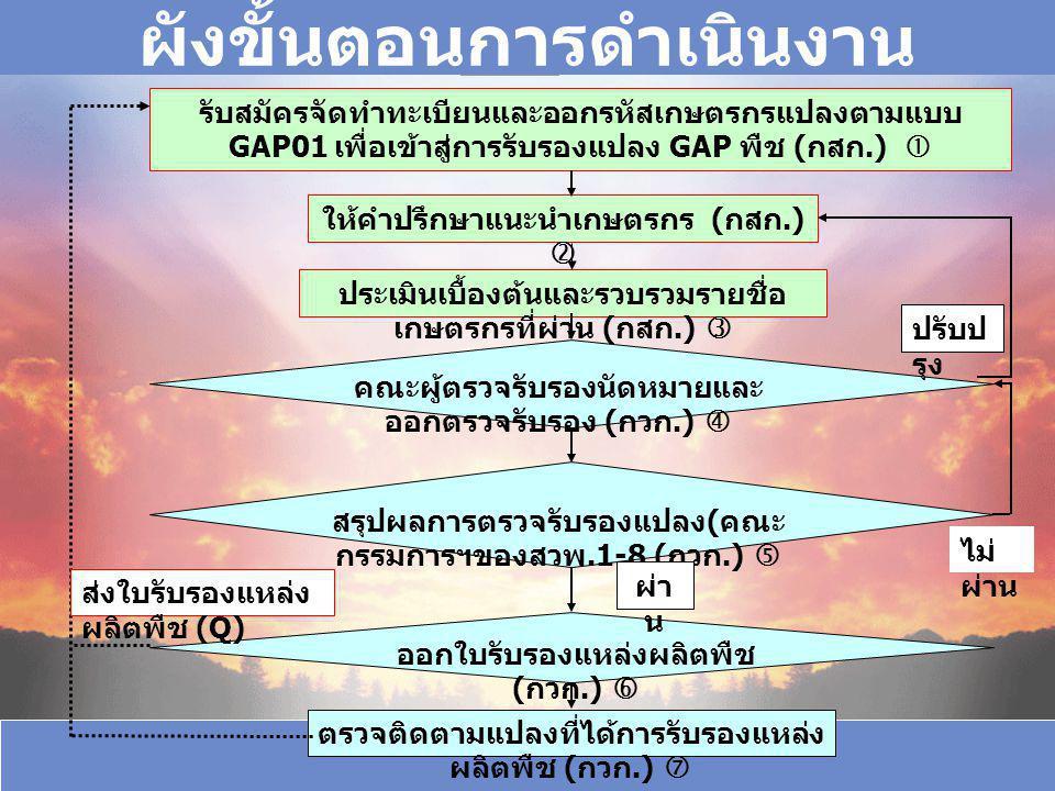 รับสมัครจัดทำทะเบียนและออกรหัสเกษตรกรแปลงตามแบบ GAP01 เพื่อเข้าสู่การรับรองแปลง GAP พืช ( กสก.)  ให้คำปรึกษาแนะนำเกษตรกร ( กสก.)  ประเมินเบื้องต้นและรวบรวมรายชื่อ เกษตรกรที่ผ่าน ( กสก.)  คณะผู้ตรวจรับรองนัดหมายและ ออกตรวจรับรอง ( กวก.)  สรุปผลการตรวจรับรองแปลง ( คณะ กรรมการฯของสวพ.1-8 ( กวก.)  ออกใบรับรองแหล่งผลิตพืช ( กวก.)  ตรวจติดตามแปลงที่ได้การรับรองแหล่ง ผลิตพืช ( กวก.)  ส่งใบรับรองแหล่ง ผลิตพืช (Q) ผ่า น ไม่ ผ่าน ปรับป รุง ผังขั้นตอนการดำเนินงาน
