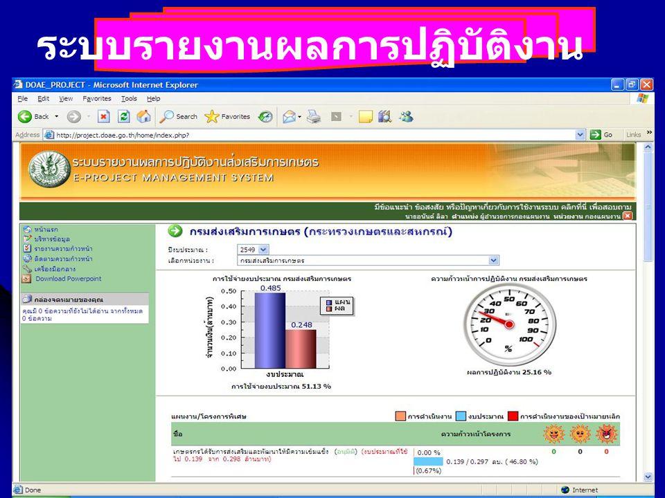 การติดตามประเมินผลและรายงาน _Louis_500227 ระบบรายงานผลการปฏิบัติงาน