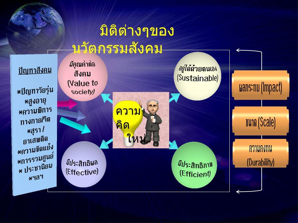 ความ พร้อมของ ทรัพยากร มิติทาง การเมือง / เศรษฐกิจ / สังคม การบูร ณาการ การ จัดการ ค่ากลาง มิติต่างๆของนวัตกรรม สังคมในระบบสุขภาพ 12 34 การสนับสนุน นวัตกรรม ทางการเงิน