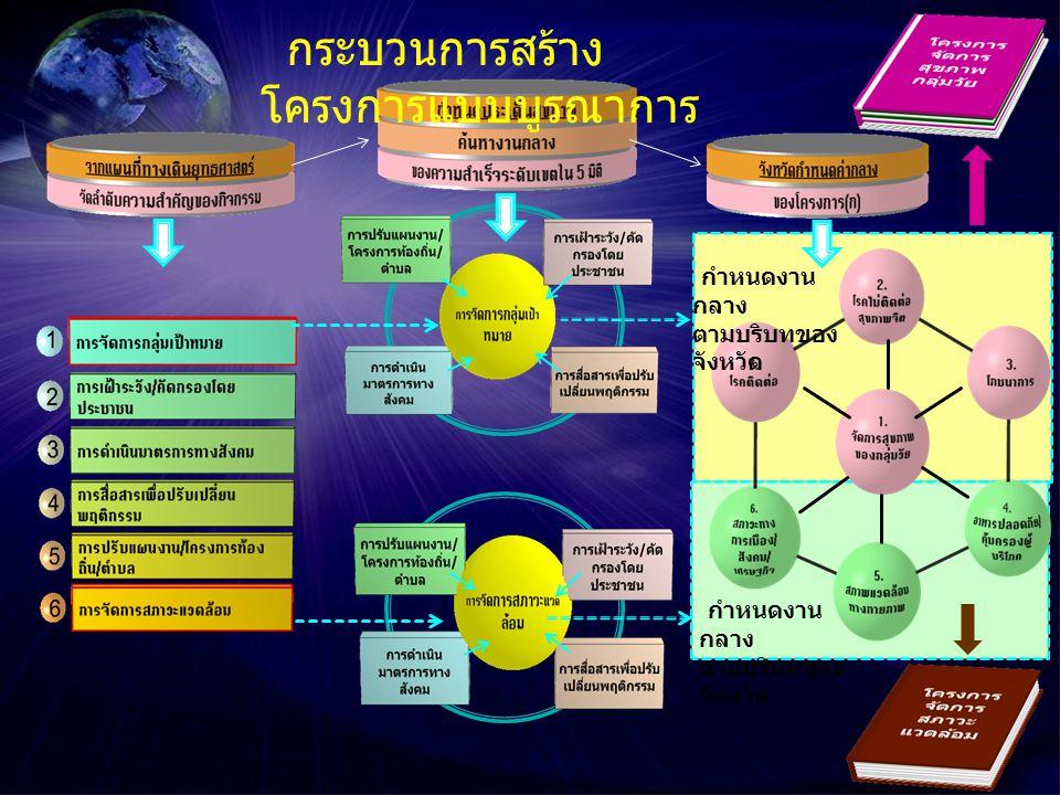 กำหนดงาน กลาง ตามบริบทของ จังหวัด กำหนดงาน กลาง ตามบริบทของ จังหวัด กระบวนการสร้าง โครงการแบบบูรณาการ