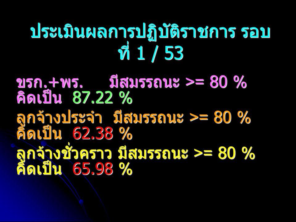 ประเมินผลการปฏิบัติราชการ รอบ ที่ 1 / 53 ขรก.+ พร. มีสมรรถนะ >= 80 % คิดเป็น 87.22 % ลูกจ้างประจำ มีสมรรถนะ >= 80 % คิดเป็น 62.38 % ลูกจ้างชั่วคราว มี