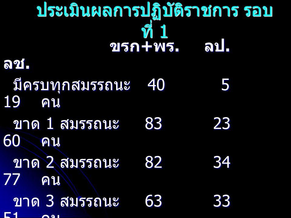 ประเมินผลการปฏิบัติราชการ รอบ ที่ 1 ขรก + พร. ลป. ลช. ขรก + พร. ลป. ลช. มีครบทุกสมรรถนะ 40 5 19 คน มีครบทุกสมรรถนะ 40 5 19 คน ขาด 1 สมรรถนะ 83 23 60 ค