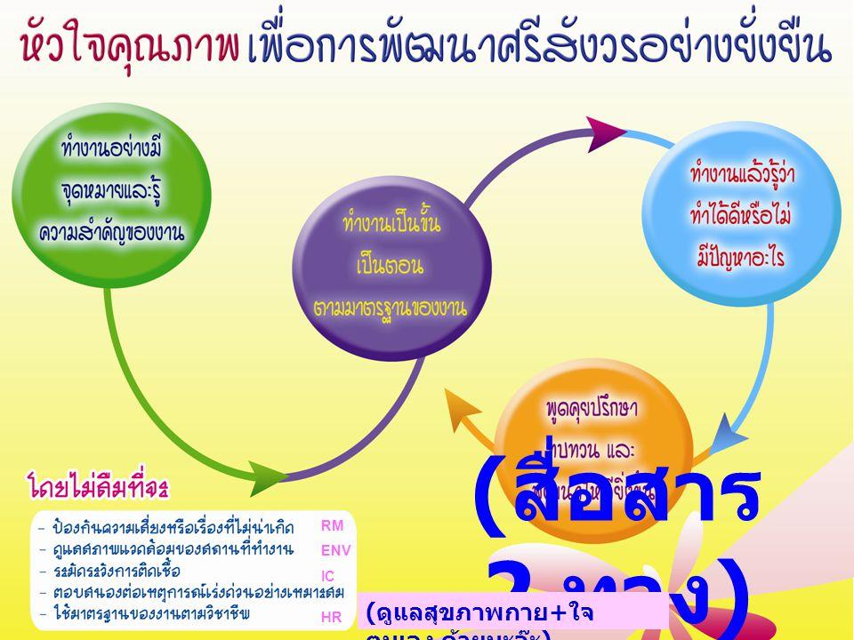 ( สื่อสาร 2 ทาง ) RM ENV IC HR ( ดูแลสุขภาพกาย + ใจ ตนเอง ด้วยนะจ๊ะ )