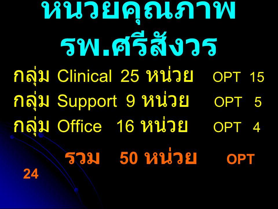 หน่วยคุณภาพ รพ. ศรีสังวร กลุ่ม Clinical 25 หน่วย OPT 15 กลุ่ม Support 9 หน่วย OPT 5 กลุ่ม Office 16 หน่วย OPT 4 รวม 50 หน่วย OPT 24