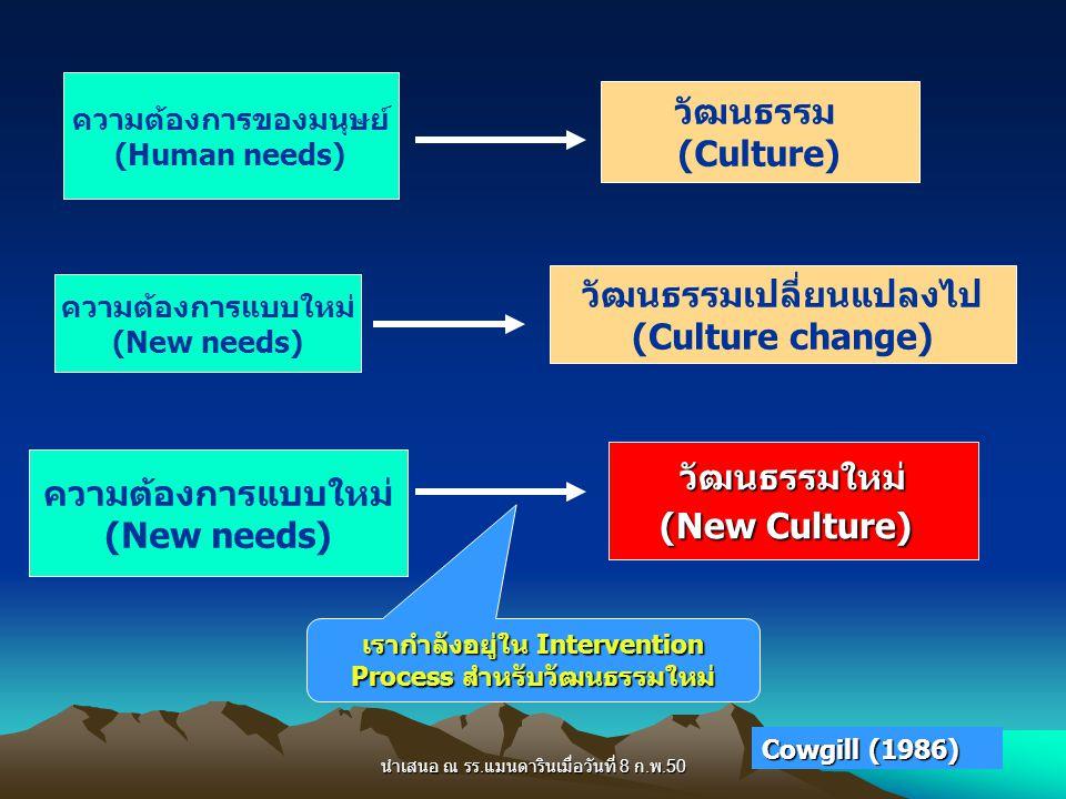 นำเสนอ ณ รร. แมนดารินเมื่อวันที่ 8 ก. พ.50 ความต้องการของมนุษย์ (Human needs) วัฒนธรรม (Culture) ความต้องการแบบใหม่ (New needs) วัฒนธรรมเปลี่ยนแปลงไป
