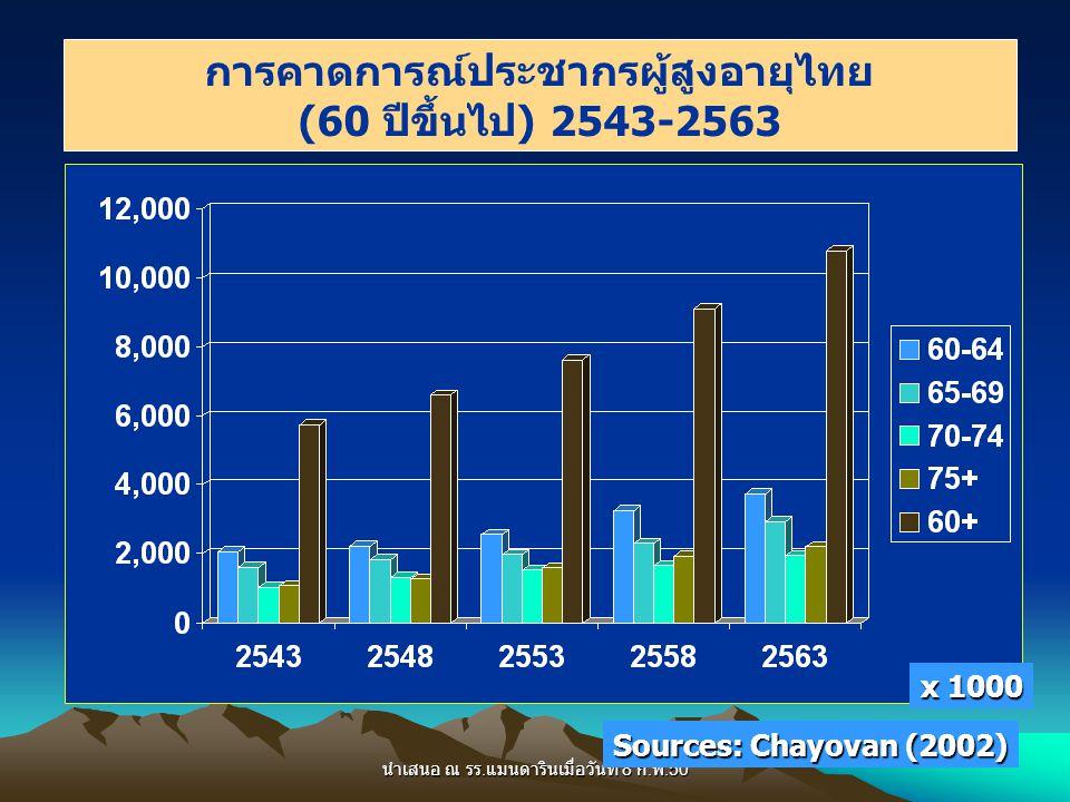 ข้อเท็จจริง  ประเทศไทยกำลังก้าวเข้าสู่สังคมผู้สูงอายุ: –อายุขัยเฉลี่ยเมื่อแรกเกิดเพิ่มขึ้น อัตราการเจริญพันธุ์ ลดลง  ปัญหาสุขภาพของผู้สูงอายุ ส่วนใหญ่เกิดจาก ภาวะถดถอยของการทำงานของร่างกาย & ภาวะ โรคเรื้อรัง ซึ่งนำไปสู่ภาวะทุพลภาพและการพึ่งพิง –ร้อยละ 80 มีโรคเรื้อรังประจำตัว –ร้อยละ 5 มีภาวะพึ่งพิงด้านกิจวัตรประจำวันพื้นฐาน –ร้อยละ 15 มีภาวะพึ่งพิงด้านงานบ้าน –ร้อยละ 0.8 และ 0.2 ต้องใช้ชีวิตบนรถเข็น และนอนติด เตียงตามลำดับ –ร้อยละ 35 ต้องการและมีผู้ดูแล และร้อยละ 6 ต้องการ แต่ไม่มีคนดูแลในครอบครัว